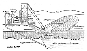 Grafik des Barjot-Eiskraftwerks