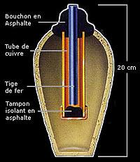 Bagdad-Batterie Funktionsskizze