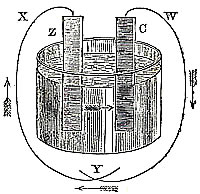 Elementarbatterie aus Well's Science of Common Things, 1857