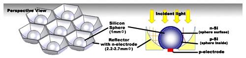 Struktur und Aufbau der CV21 Solarzellen