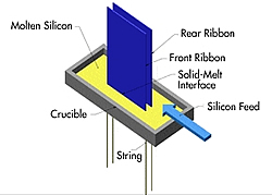 String-Ribbon-Technik Grafik