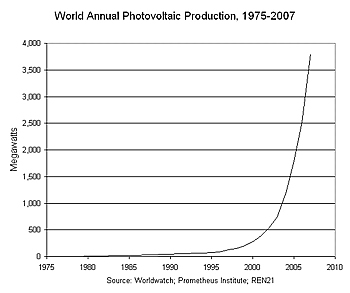 Weltweite PV-Produktion 1975-2007
