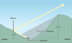 Viganella-Dorfheliostat Grafik