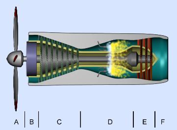 turboprop gasturbine flugzeug