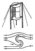 Savonius-Rotor Strömungsverlauf