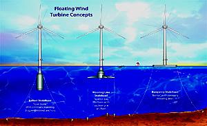 Offshore-Konzepte des MIT für offshore Windkraftanlagen
